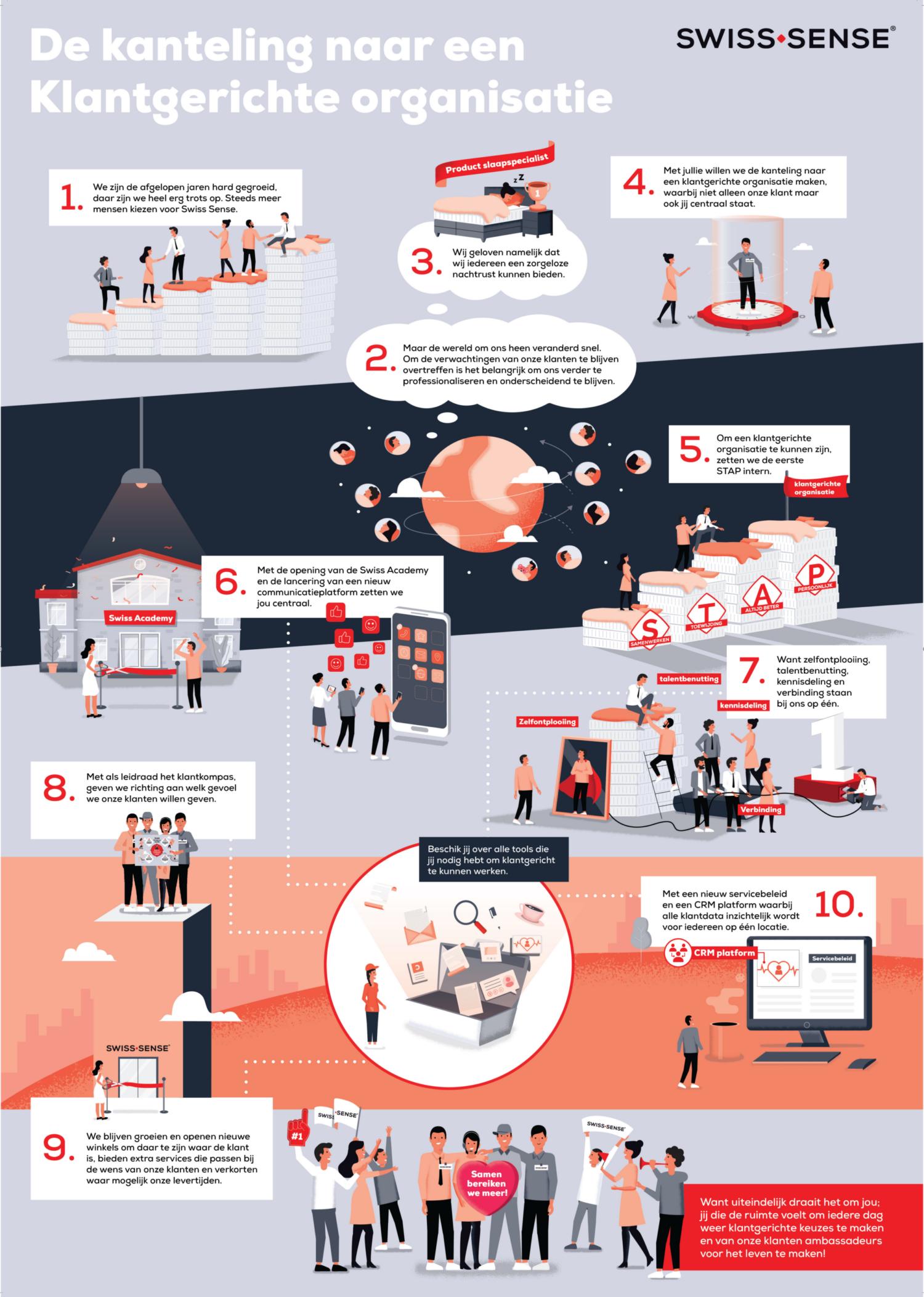 Swiss Sense Klantgerichte organisatie infographic
