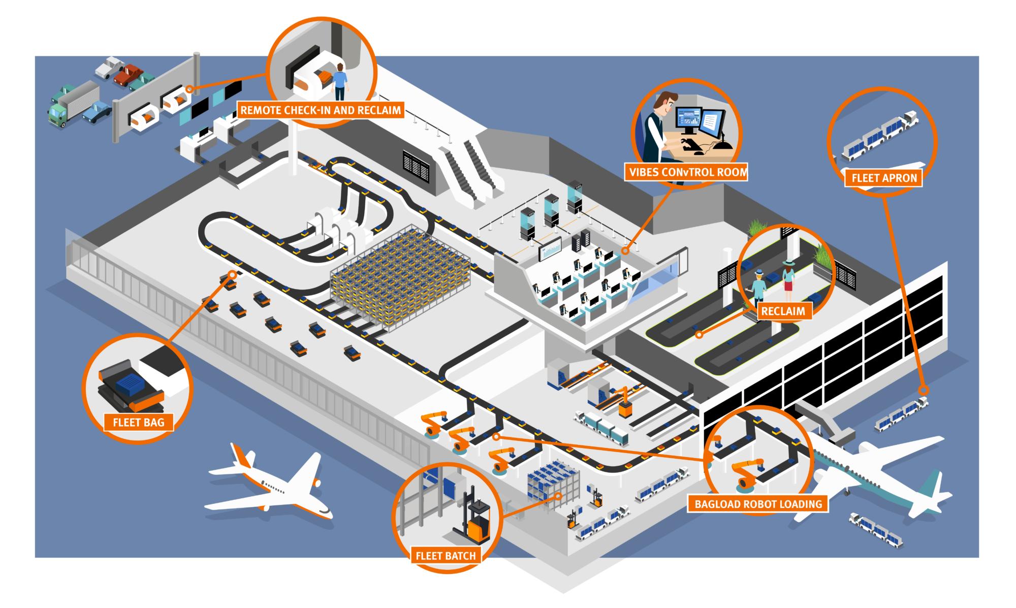Vanderlande Airport Infographic
